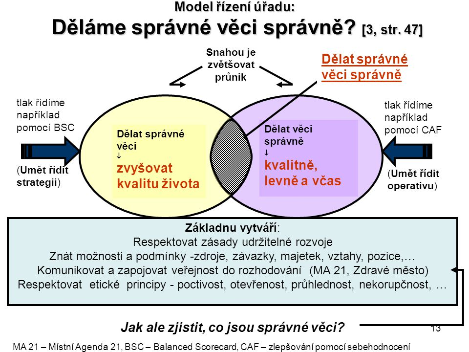 Model řízení úřadu: Děláme správné věci správně [3, str. 47]